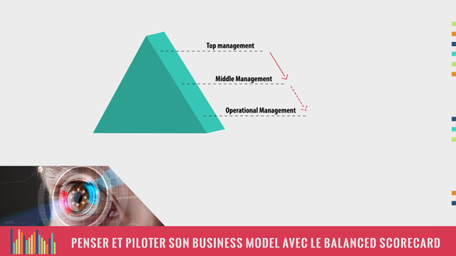 MOOC - Penser et Piloter son Business Model avec le Balanced Scorecard